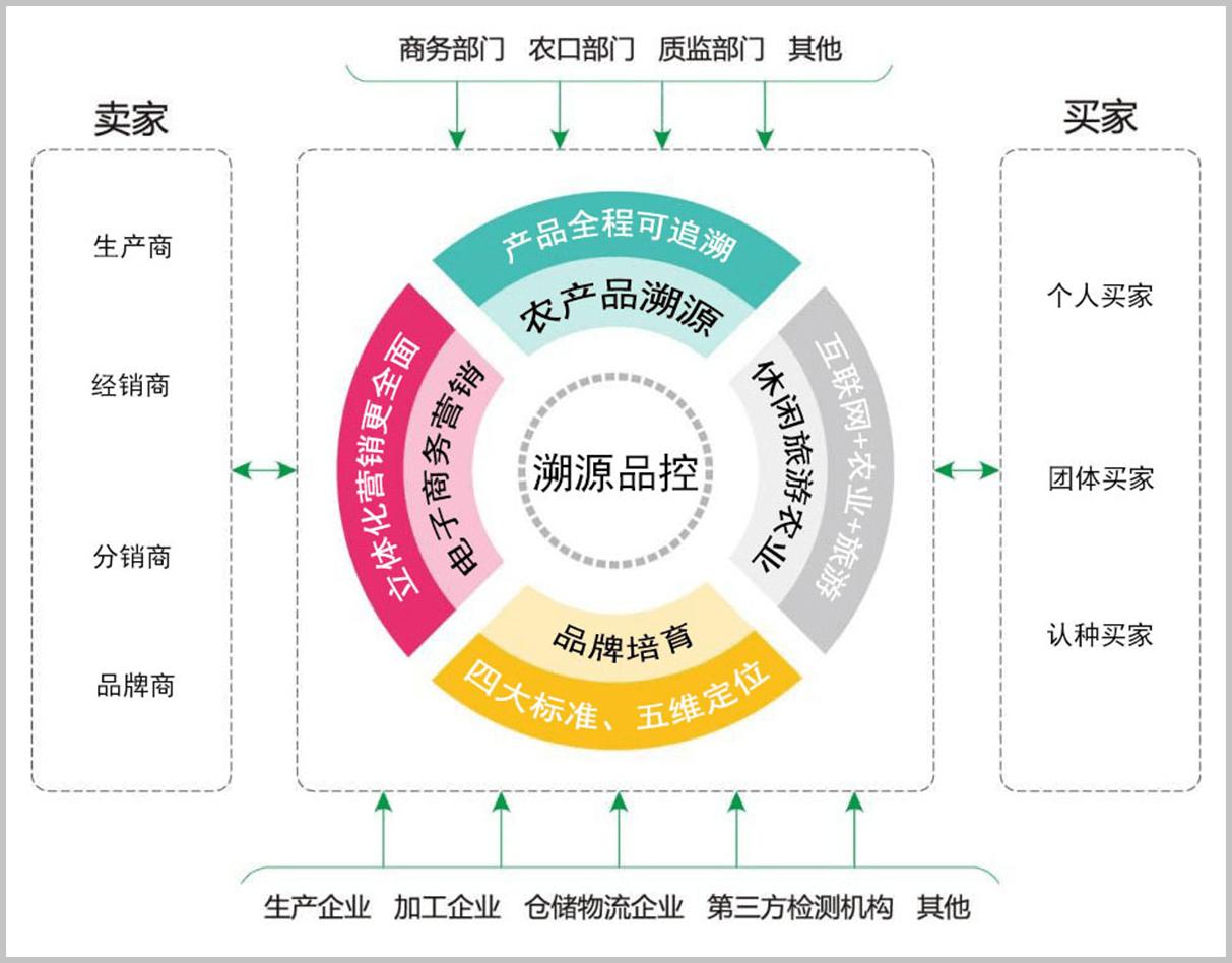 永新县农产品供应链及营销体系项目将依托农产品生产基地为基础,建设
